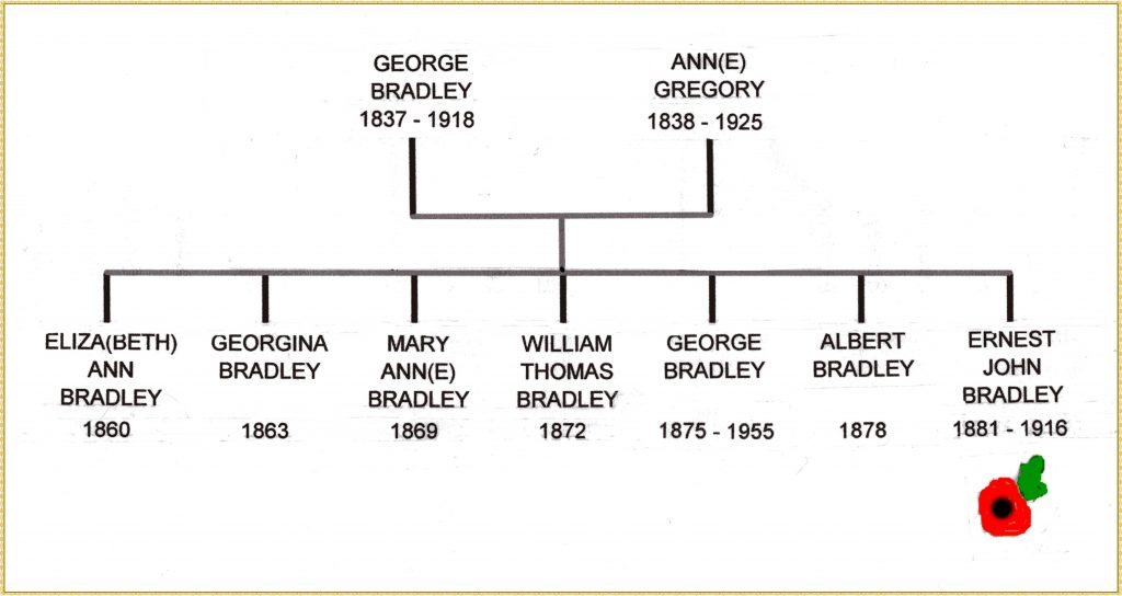 Barnes family tree147
