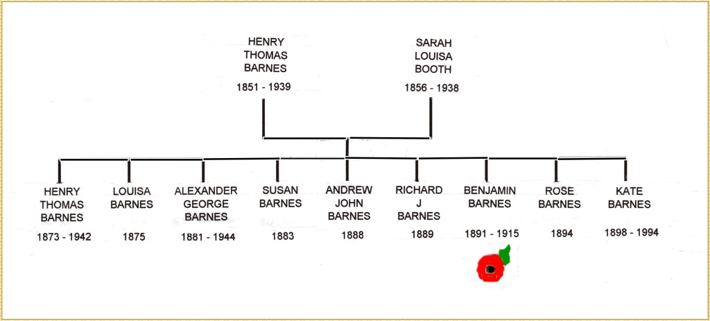 Barnes family tree 2149