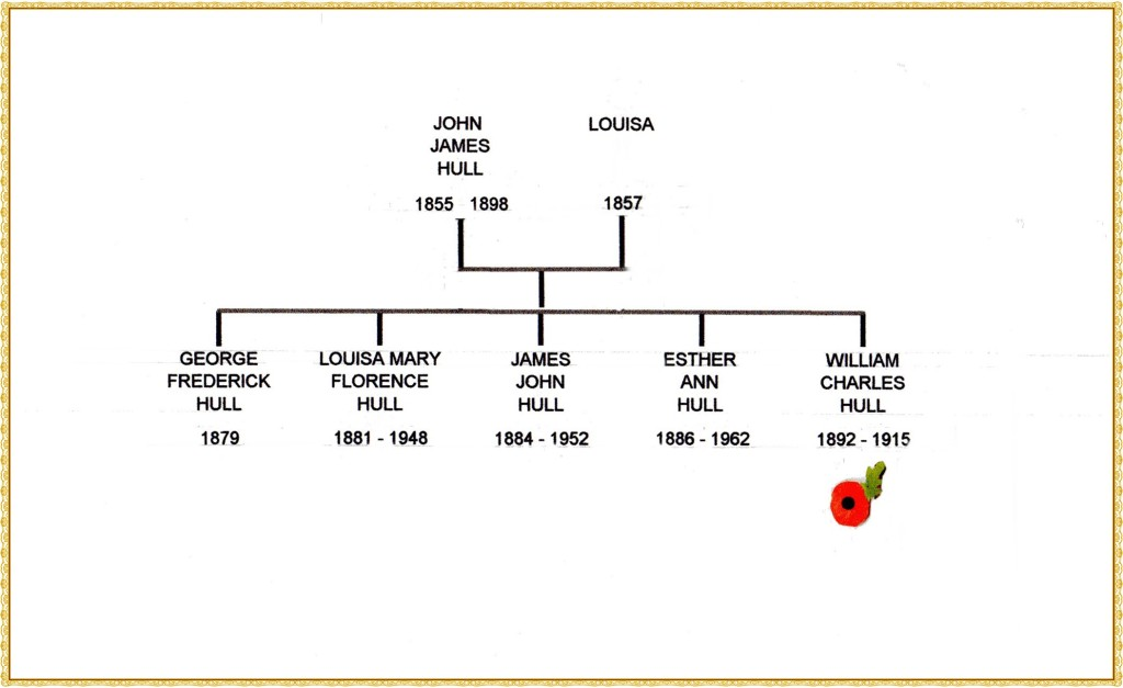 Hull family tree edited